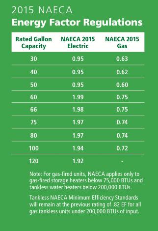 2015 NAECA Water Heater Efficiency Standards